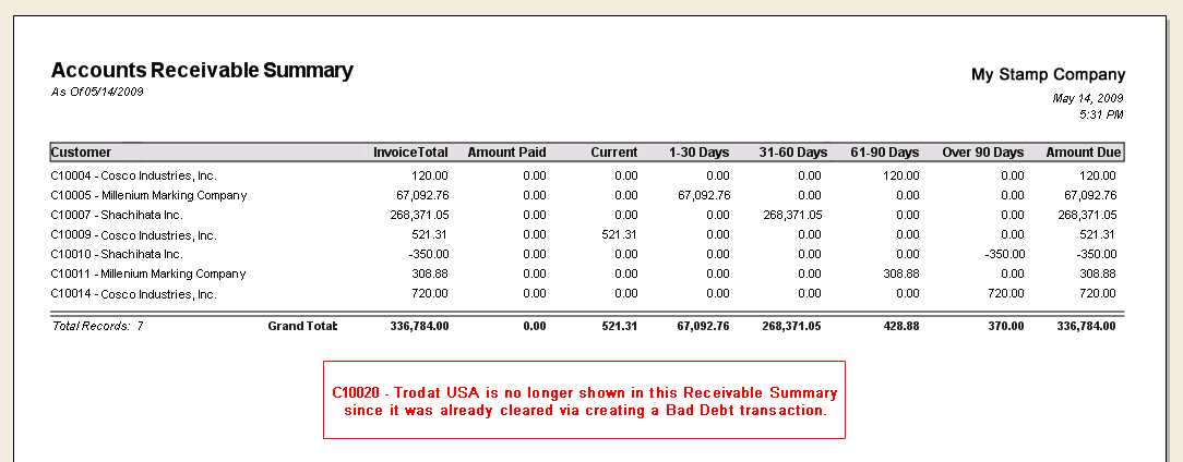 total accounts receivable Gross accounts receivables are the total receivables (open invoices) that are due to the company this does not take into account a scenario where the customer may default net accounts receivables, on the other hand, takes into account the probability of default from the customers.